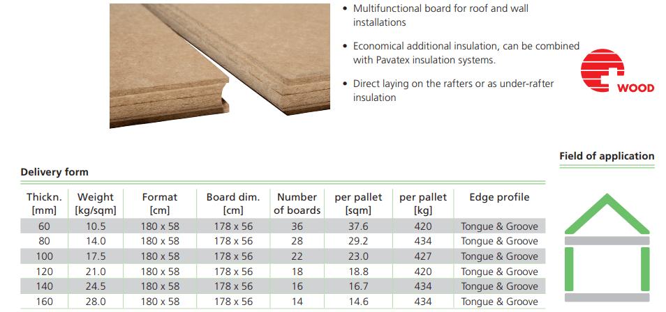 Fibra de madera, ficha técnica