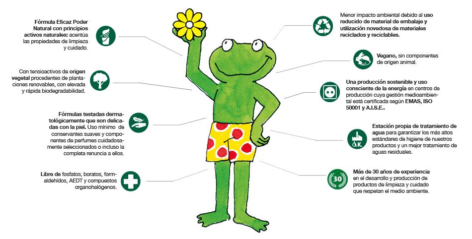 Productos de limpieza Froggy / Frosch