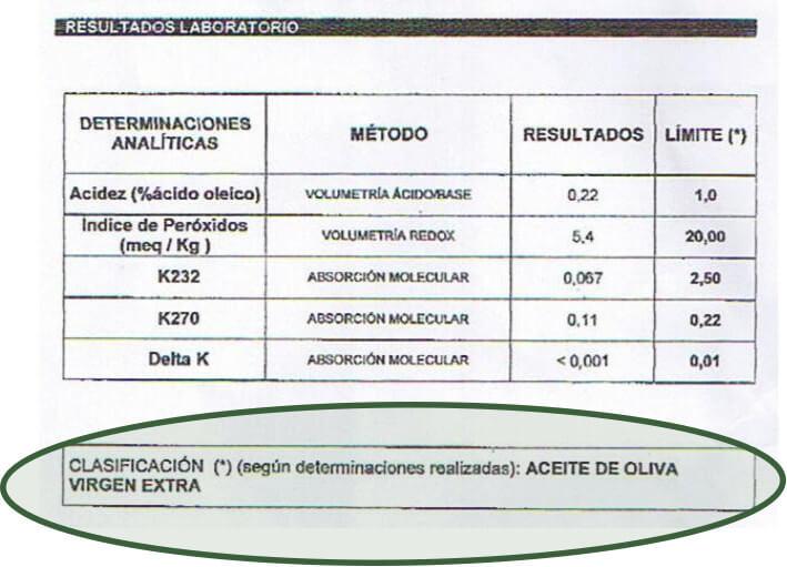 Analisis clasificatorio aceite de oliva virgen extra AOVE