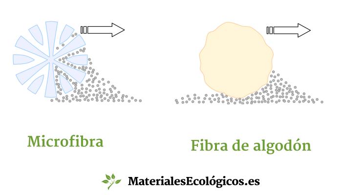 fibra microfibra y algodon
